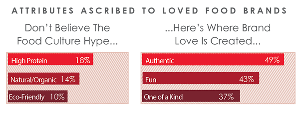 A bar chart that shows that Brand Love comes from tapping into emotions as opposed to product attributes.