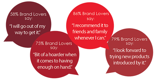 Playful bubble quotes that show different sentiments of various Brand Lovers and what they feel about loved brands.